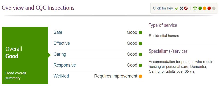 CQC Report - Charnley House care home in Hyde